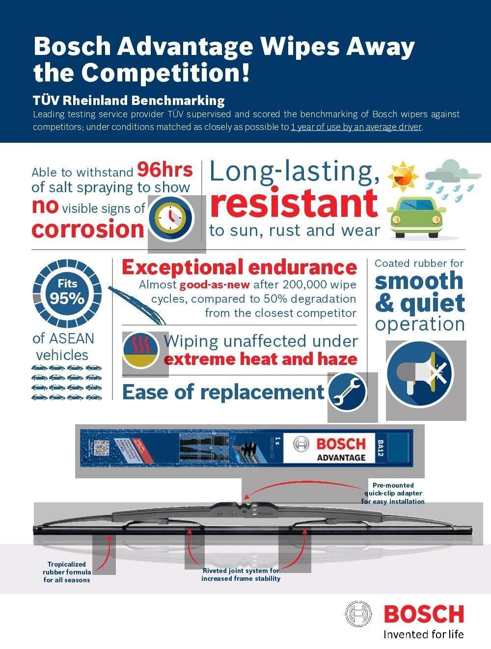 Myvi / Avanza Bosch Advantage Wiper Blade Set 20