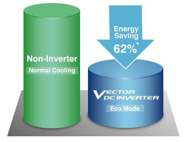 Non-Inverter Normal Cooling, VECTOR DC INVERTER Eco Mode, Energy Saving 62%*
