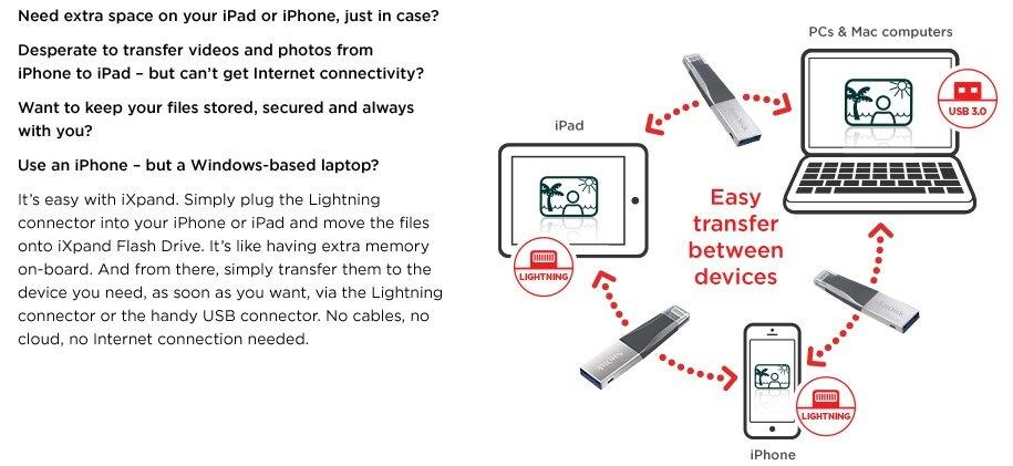 SanDisk iXPand Mini Flash Drive 32GB