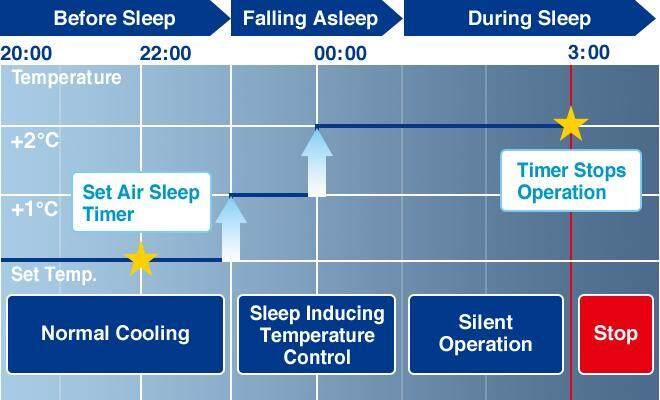Set Air Sleep Timer, Sensor Detects Awakening